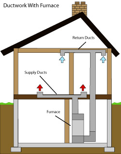 diagram of how air ductwork operates within a Gloucester home